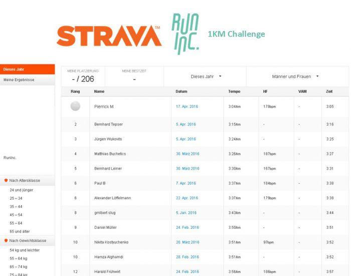 Die Sieger der RunInc. 1 KM Challenge